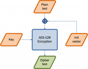 encryption algo web