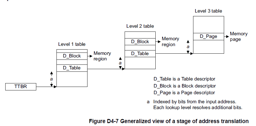 Generalized view of a stage of address translation