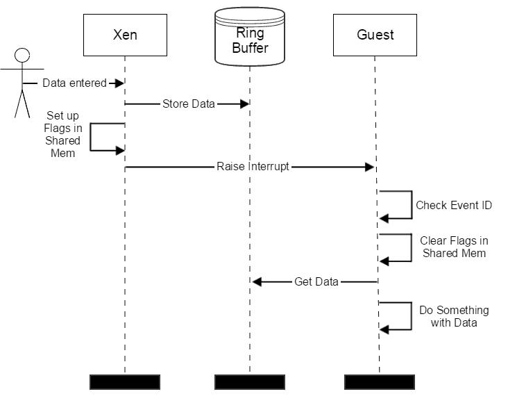 PV Console blog 2