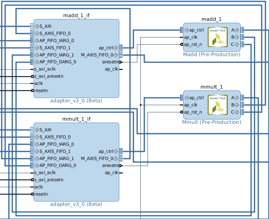 Algorithm Implementation and Acceleration on Embedded