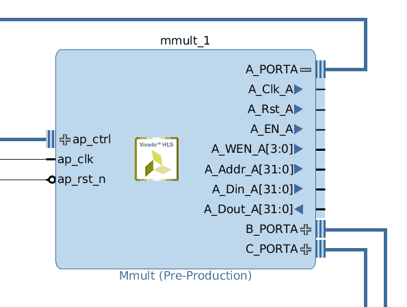 Figure 1: Multiplier IP Block with Port A expanded to show its signals.