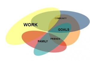 work_integration_venn