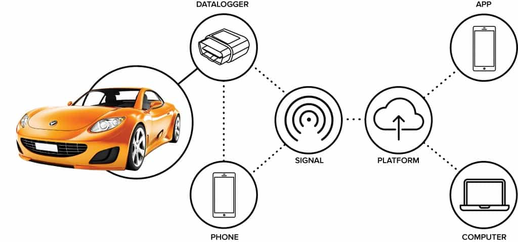 IoT in car insurnace