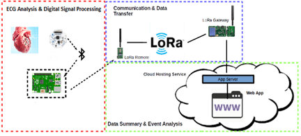 LoRa diagram