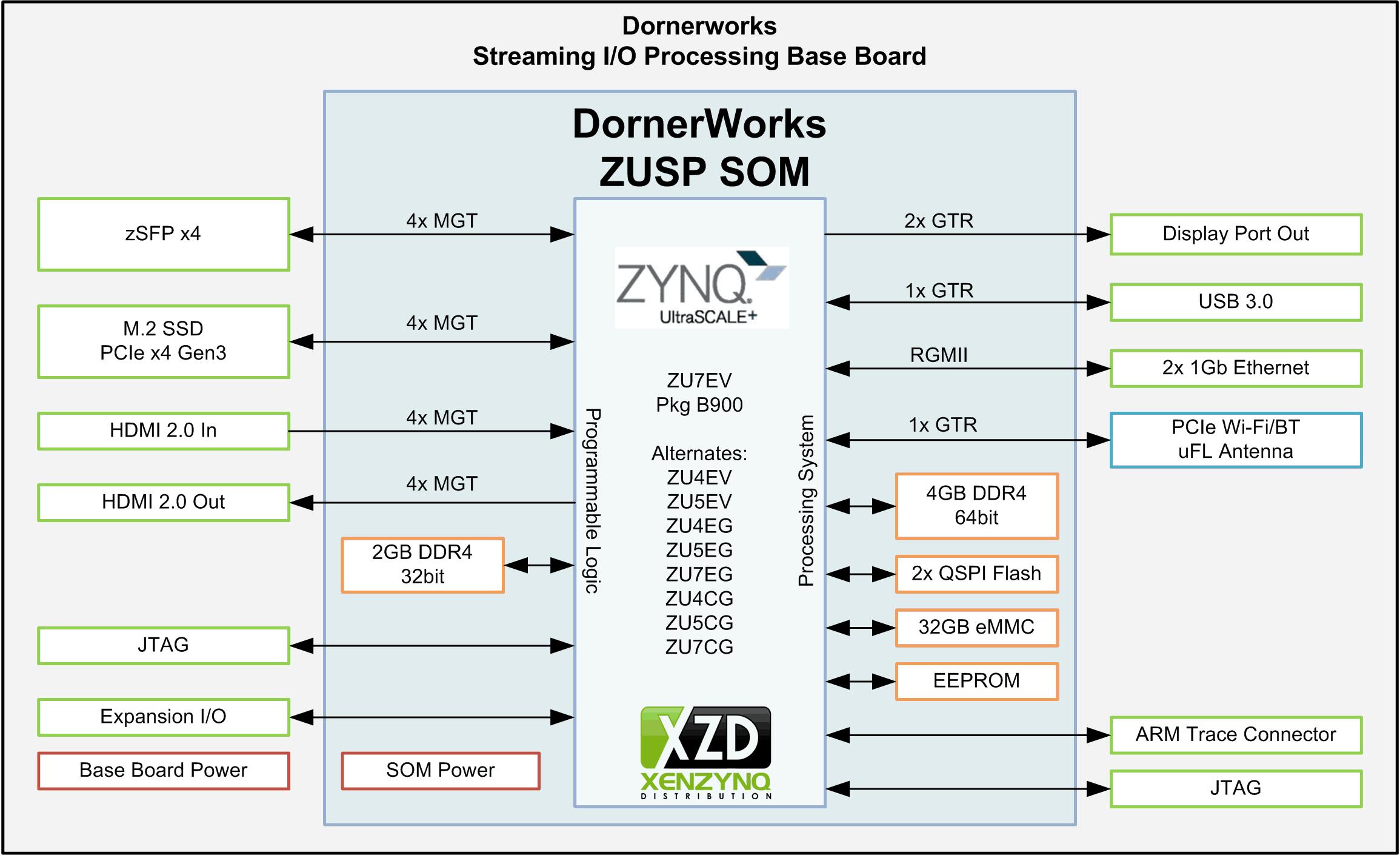 Som For Zynq Ultrascale Dornerworks H 265 Block Diagram Streaming I O Platform