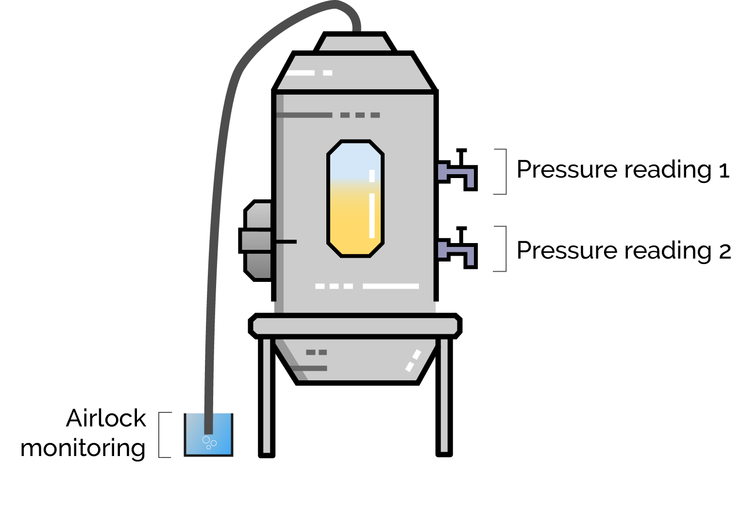 An image showing where to take the pressure readings and the location of airlock monitoring.