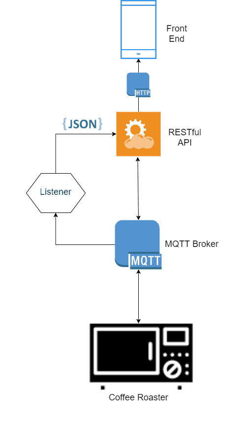 IoT Coffee Roaster