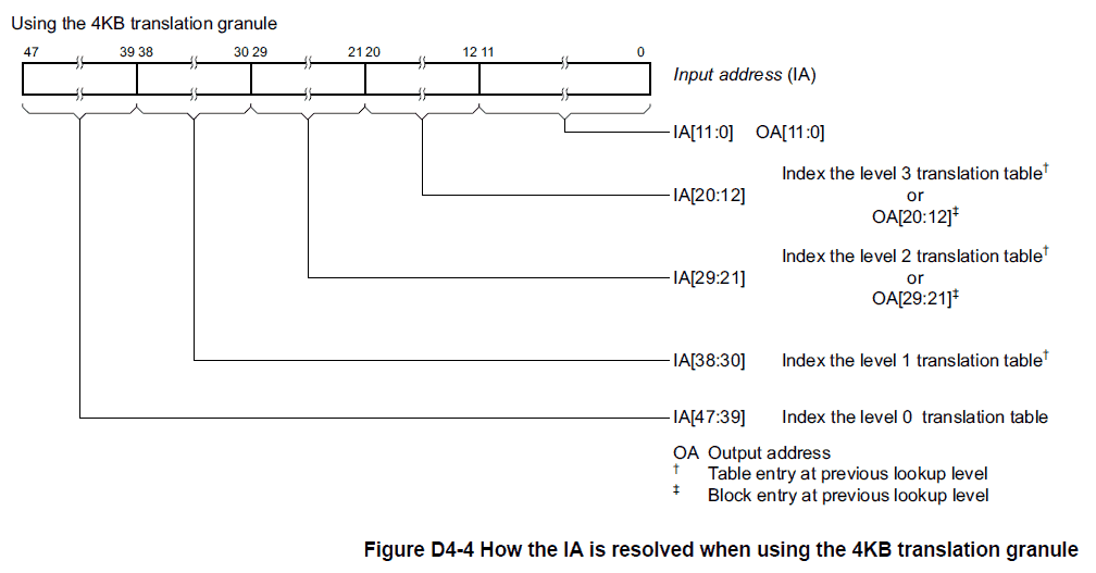 How the IA is resolved when using the 4KB translation granule
